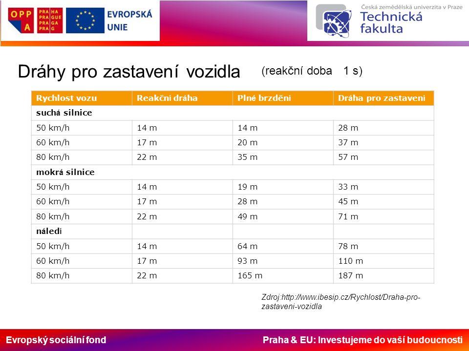 Evropský sociální fond Praha & EU: Investujeme do vaší budoucnosti Dráhy pro zastavení vozidla Rychlost vozuReakčn í dr á haPln é brzděn í Dr á ha pro zastaven í such á silnice 50 km/h14 m 28 m 60 km/h17 m20 m37 m 80 km/h22 m35 m57 m mokr á silnice 50 km/h14 m19 m33 m 60 km/h17 m28 m45 m 80 km/h22 m49 m71 m n á led í 50 km/h14 m64 m78 m 60 km/h17 m93 m110 m 80 km/h22 m165 m187 m Zdroj:http://www.ibesip.cz/Rychlost/Draha-pro- zastaveni-vozidla (reakční doba 1 s)