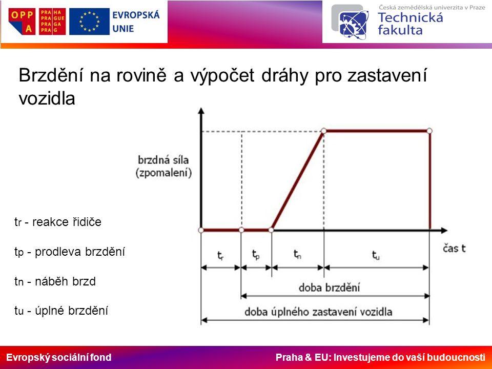 Evropský sociální fond Praha & EU: Investujeme do vaší budoucnosti Reakce řidiče Pozorný, soustředěný0,6 – 0,8 s Pozorný, nebezpečí nečeká0,7 – 0,9 s Soustředěný na jinou činnost1,0 – 1,2 s Nepozorný (bavení)1,4 – 1,8 s Indisponovaný1,6 – 2,4 s