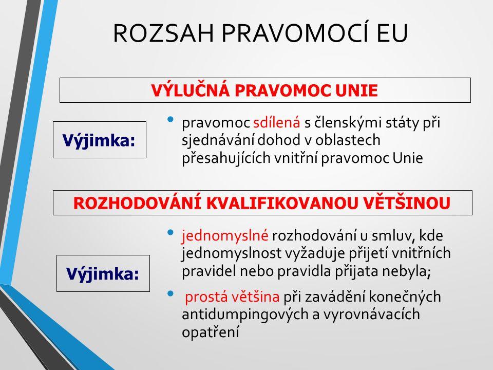 ROZSAH PRAVOMOCÍ EU pravomoc sdílená s členskými státy při sjednávání dohod v oblastech přesahujících vnitřní pravomoc Unie jednomyslné rozhodování u smluv, kde jednomyslnost vyžaduje přijetí vnitřních pravidel nebo pravidla přijata nebyla; prostá většina při zavádění konečných antidumpingových a vyrovnávacích opatření VÝLUČNÁ PRAVOMOC UNIE Výjimka: ROZHODOVÁNÍ KVALIFIKOVANOU VĚTŠINOU Výjimka: