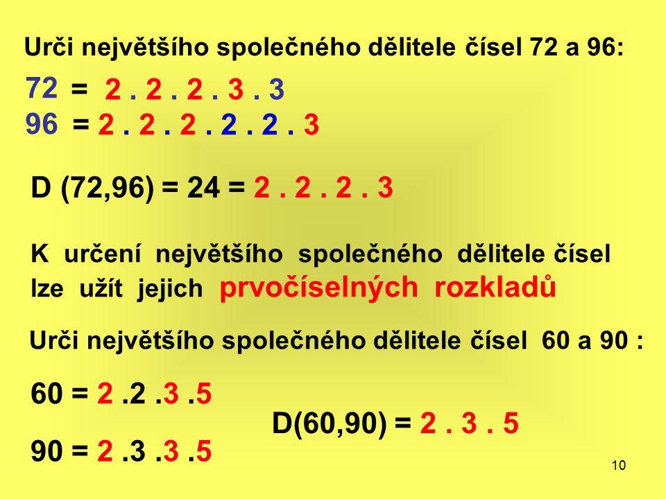 10 K určení největšího společného dělitele čísel lze užít jejich prvočíselných rozkladů Urči největšího společného dělitele čísel 72 a 96: 72 96 = 2.