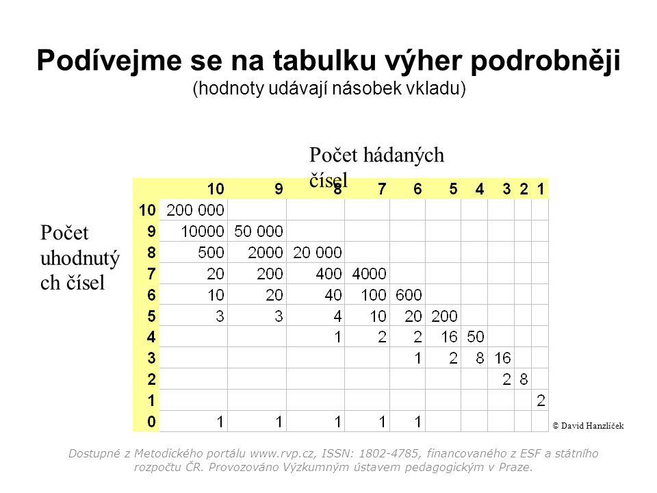 Podívejme se na tabulku výher podrobněji (hodnoty udávají násobek vkladu) Počet hádaných čísel Počet uhodnutý ch čísel Dostupné z Metodického portálu