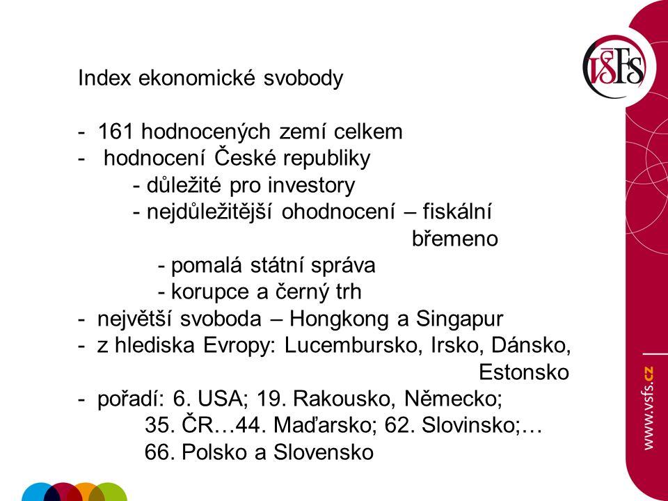 Index ekonomické svobody - 161 hodnocených zemí celkem - hodnocení České republiky - důležité pro investory - nejdůležitější ohodnocení – fiskální bře