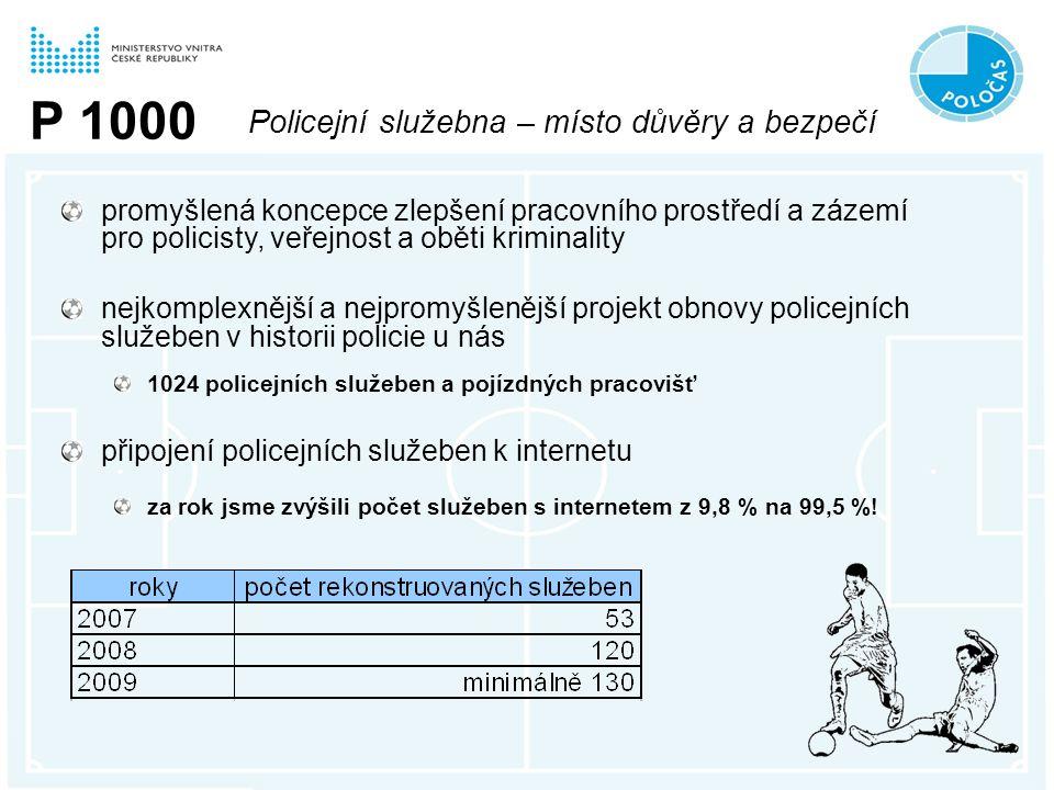 P 1000 Policejní služebna – místo důvěry a bezpečí promyšlená koncepce zlepšení pracovního prostředí a zázemí pro policisty, veřejnost a oběti kriminality nejkomplexnější a nejpromyšlenější projekt obnovy policejních služeben v historii policie u nás 1024 policejních služeben a pojízdných pracovišť připojení policejních služeben k internetu za rok jsme zvýšili počet služeben s internetem z 9,8 % na 99,5 %!