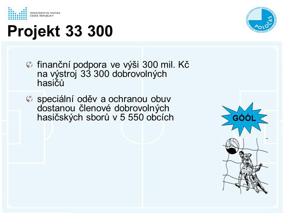 Projekt 33 300 finanční podpora ve výši 300 mil.