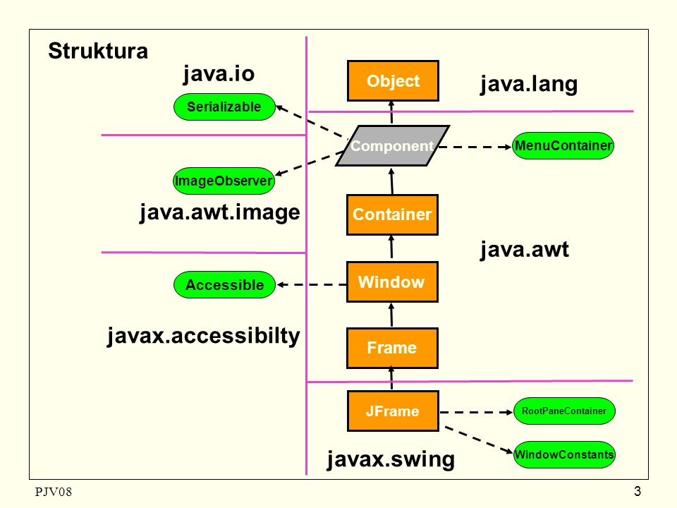PJV08 3 Frame Container ImageObserver MenuContainer Window Component JFrame javax.swing Serializable java.awt.image Accessible javax.accessibilty Object java.io java.awt java.lang RootPaneContainer WindowConstants Struktura
