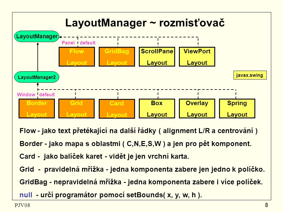 PJV08 8 Window default LayoutManager ~ rozmisťovač LayoutManager LayoutManager2 Card Layout Grid Layout Border Layout Box Layout Overlay Layout Spring Layout javax.swing Panel default Flow - jako text přetékající na další řádky ( alignment L/R a centrování )‏ Border - jako mapa s oblastmi ( C,N,E,S,W ) a jen pro pět komponent.