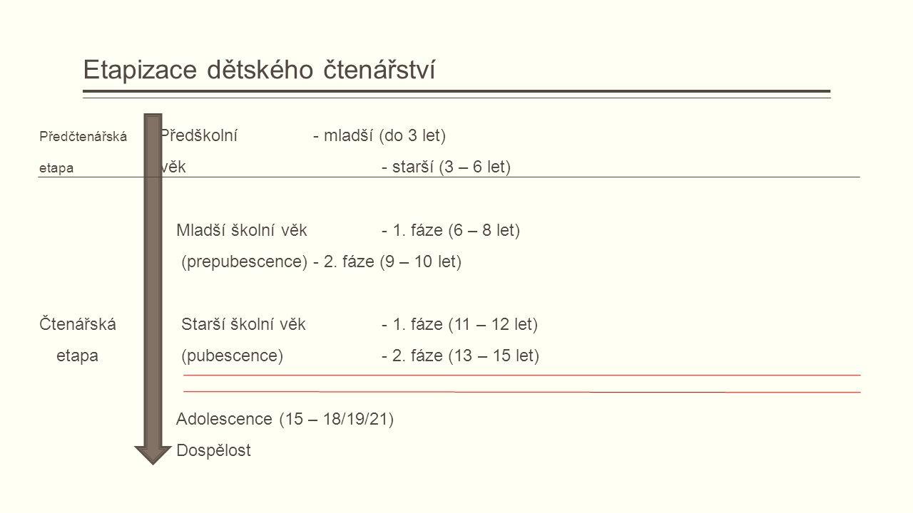 Etapizace dětského čtenářství Předčtenářská Předškolní- mladší (do 3 let) etapa věk- starší (3 – 6 let) Mladší školní věk- 1.