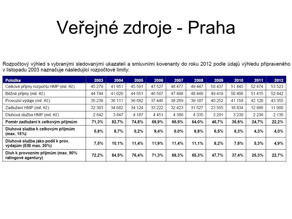 Veřejné zdroje - Praha