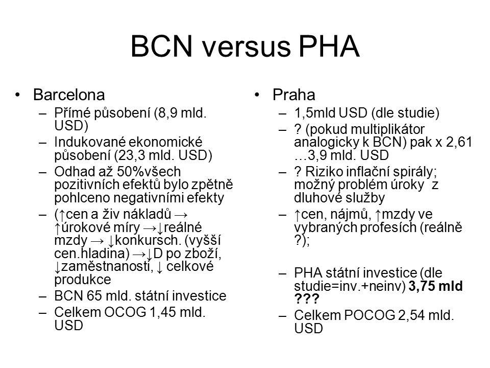 BCN versus PHA Barcelona –Přímé působení (8,9 mld.