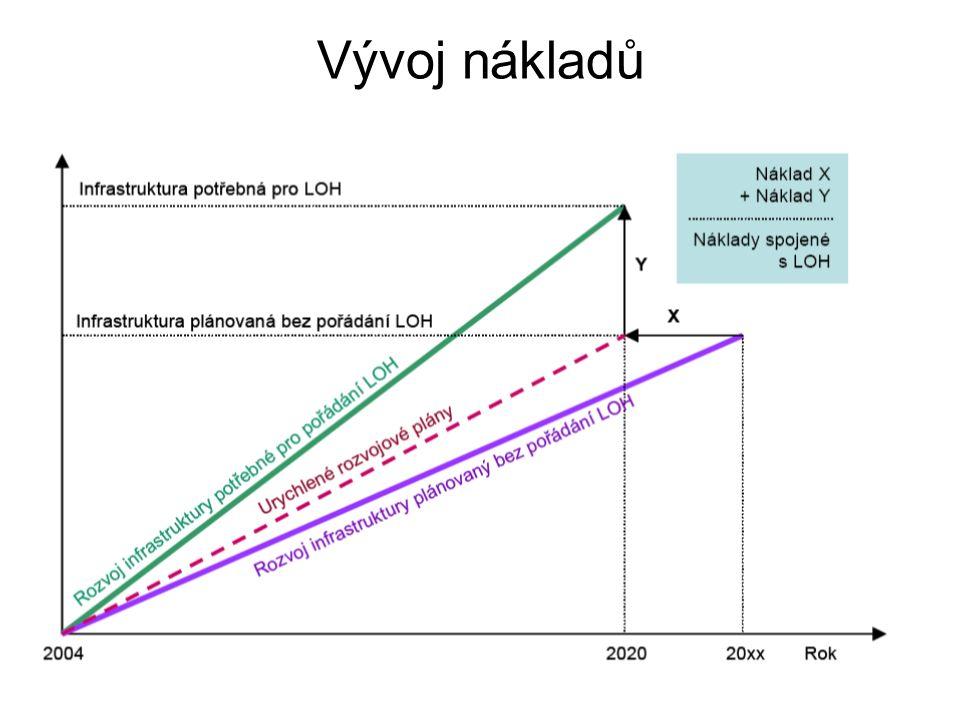 Vývoj nákladů