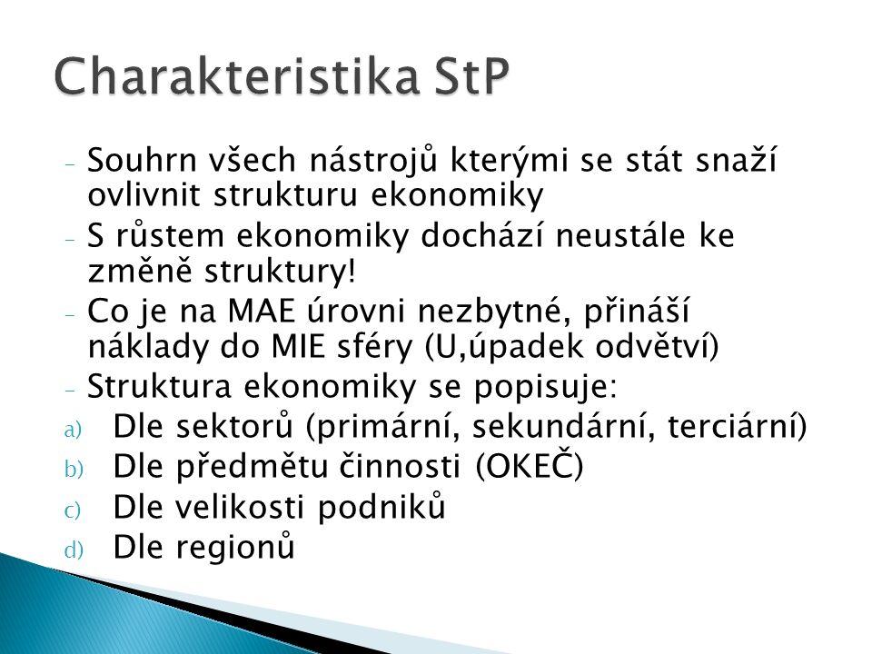 - Souhrn všech nástrojů kterými se stát snaží ovlivnit strukturu ekonomiky - S růstem ekonomiky dochází neustále ke změně struktury! - Co je na MAE úr