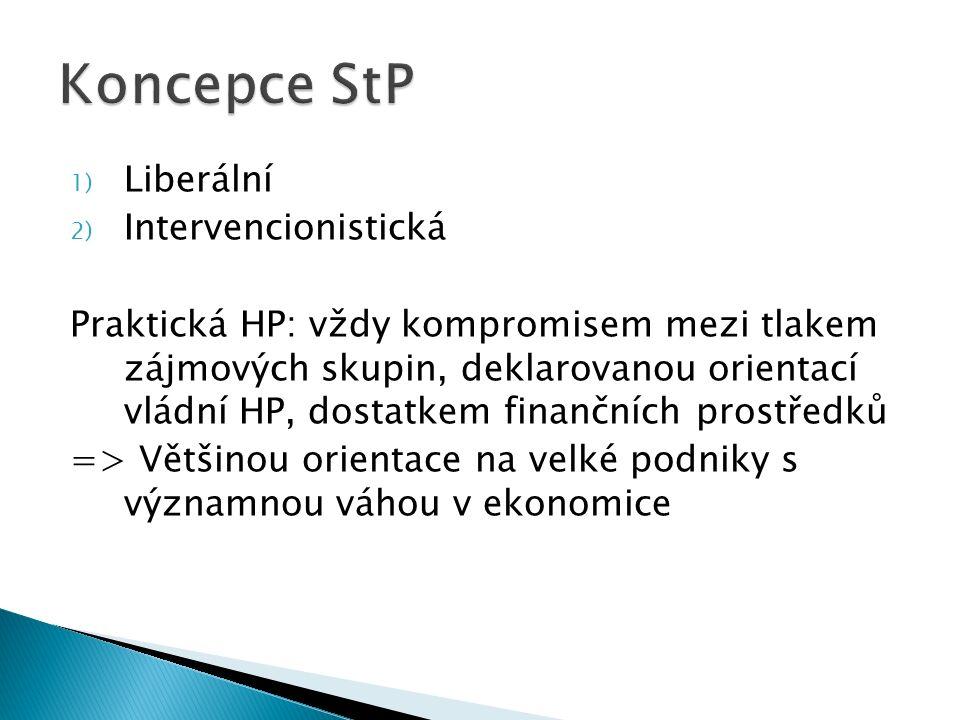 1) Liberální 2) Intervencionistická Praktická HP: vždy kompromisem mezi tlakem zájmových skupin, deklarovanou orientací vládní HP, dostatkem finančníc