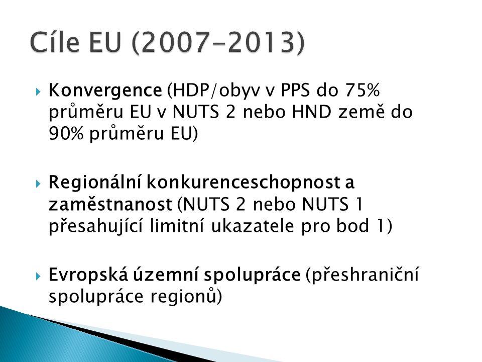  Konvergence (HDP/obyv v PPS do 75% průměru EU v NUTS 2 nebo HND země do 90% průměru EU)  Regionální konkurenceschopnost a zaměstnanost (NUTS 2 nebo