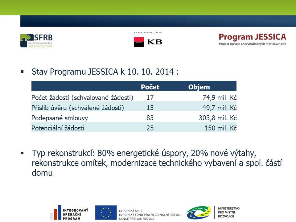  Stav Programu JESSICA k 10. 10. 2014 :  Typ rekonstrukcí: 80% energetické úspory, 20% nové výtahy, rekonstrukce omítek, modernizace technického vyb