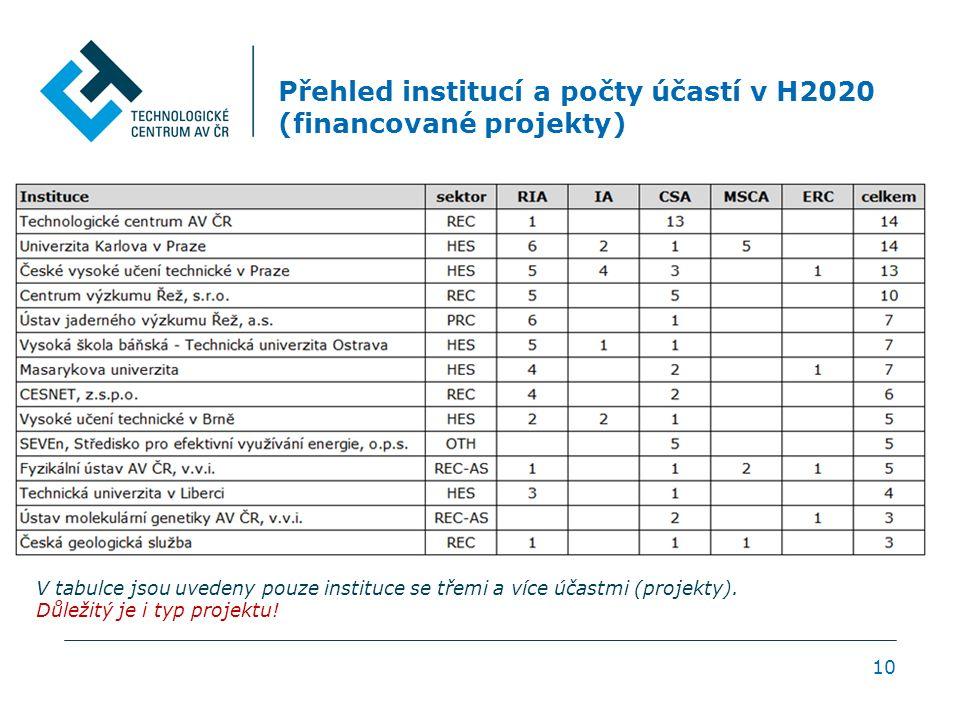 Přehled institucí a počty účastí v H2020 (financované projekty) 10 V tabulce jsou uvedeny pouze instituce se třemi a více účastmi (projekty).