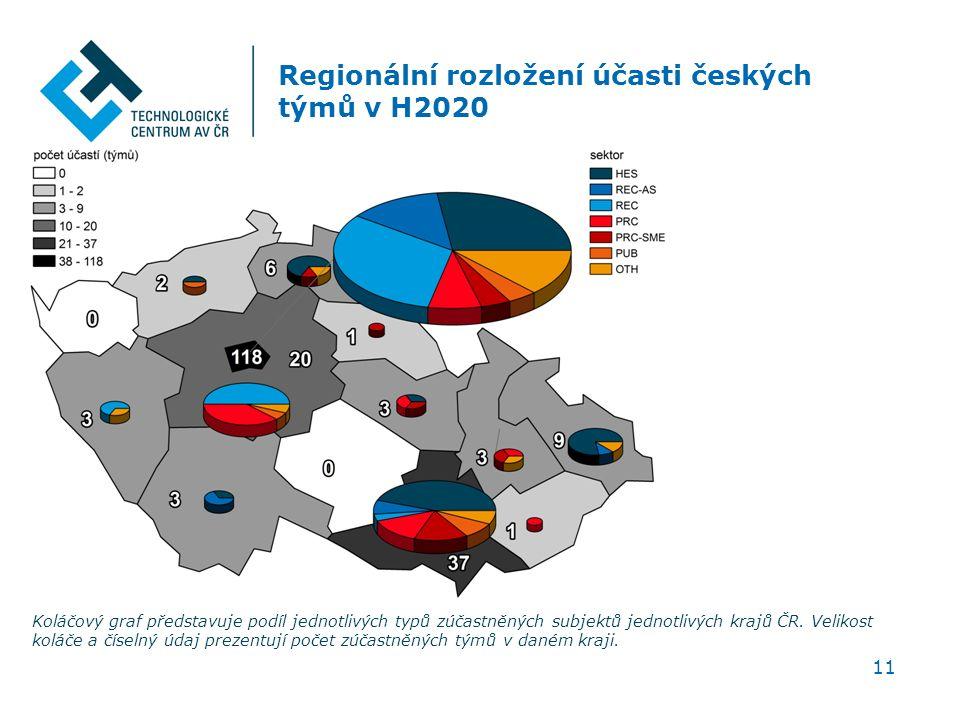 Regionální rozložení účasti českých týmů v H2020 11 Koláčový graf představuje podíl jednotlivých typů zúčastněných subjektů jednotlivých krajů ČR.