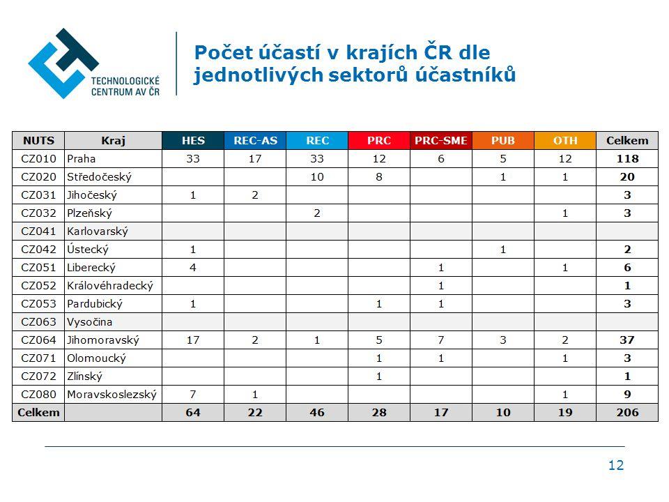 Počet účastí v krajích ČR dle jednotlivých sektorů účastníků 12