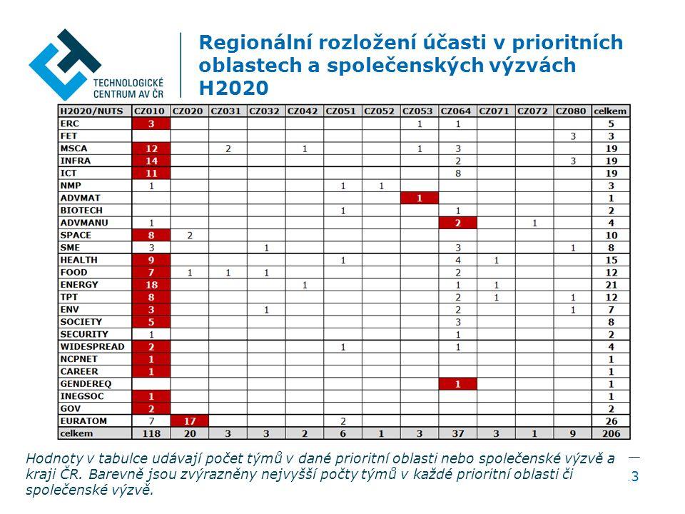 Regionální rozložení účasti v prioritních oblastech a společenských výzvách H2020 13 Hodnoty v tabulce udávají počet týmů v dané prioritní oblasti nebo společenské výzvě a kraji ČR.