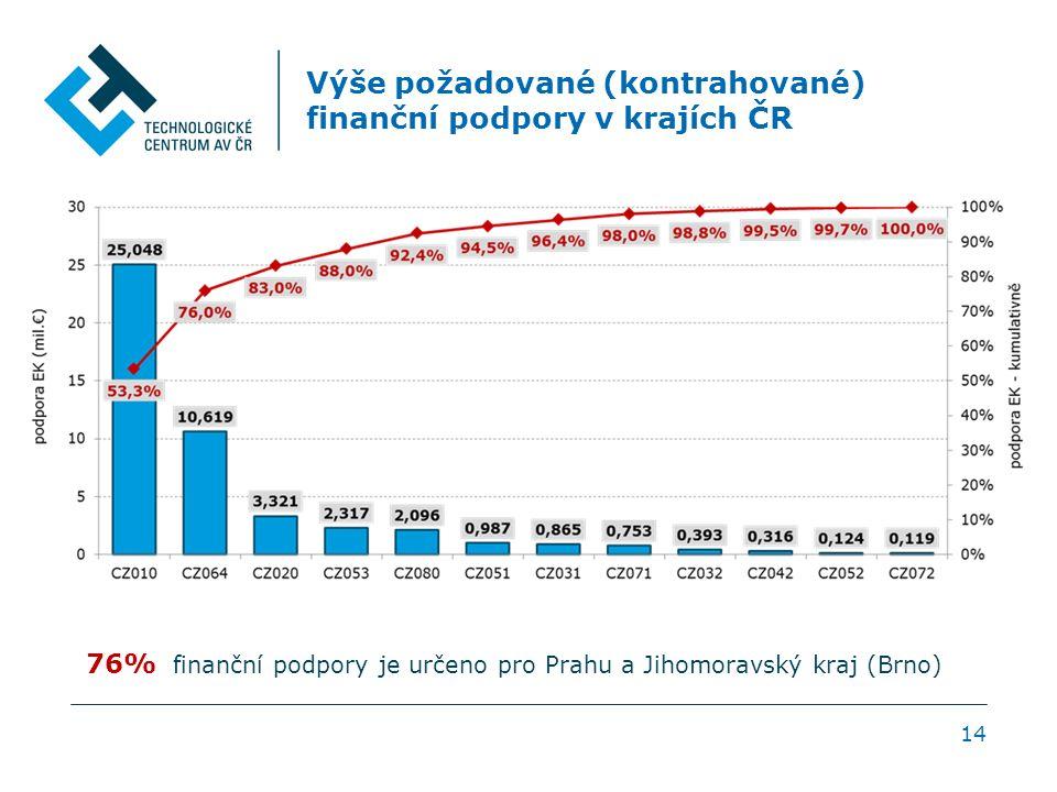 Výše požadované (kontrahované) finanční podpory v krajích ČR 14 76% finanční podpory je určeno pro Prahu a Jihomoravský kraj (Brno)