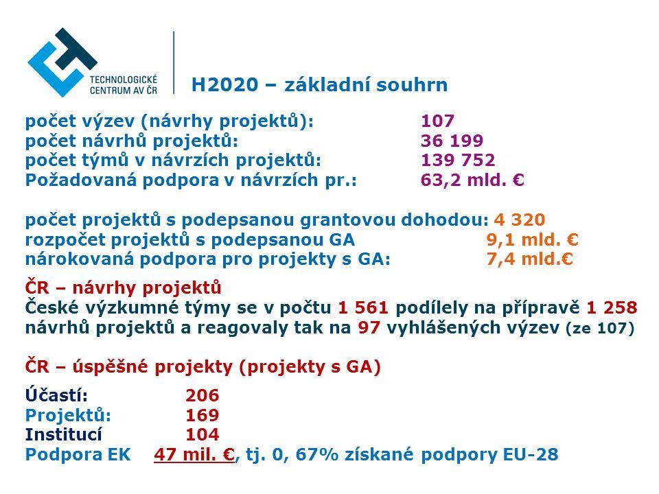 H2020 – základní souhrn 3 počet výzev (návrhy projektů): 107 počet návrhů projektů:36 199 počet týmů v návrzích projektů:139 752 Požadovaná podpora v návrzích pr.: 63,2 mld.