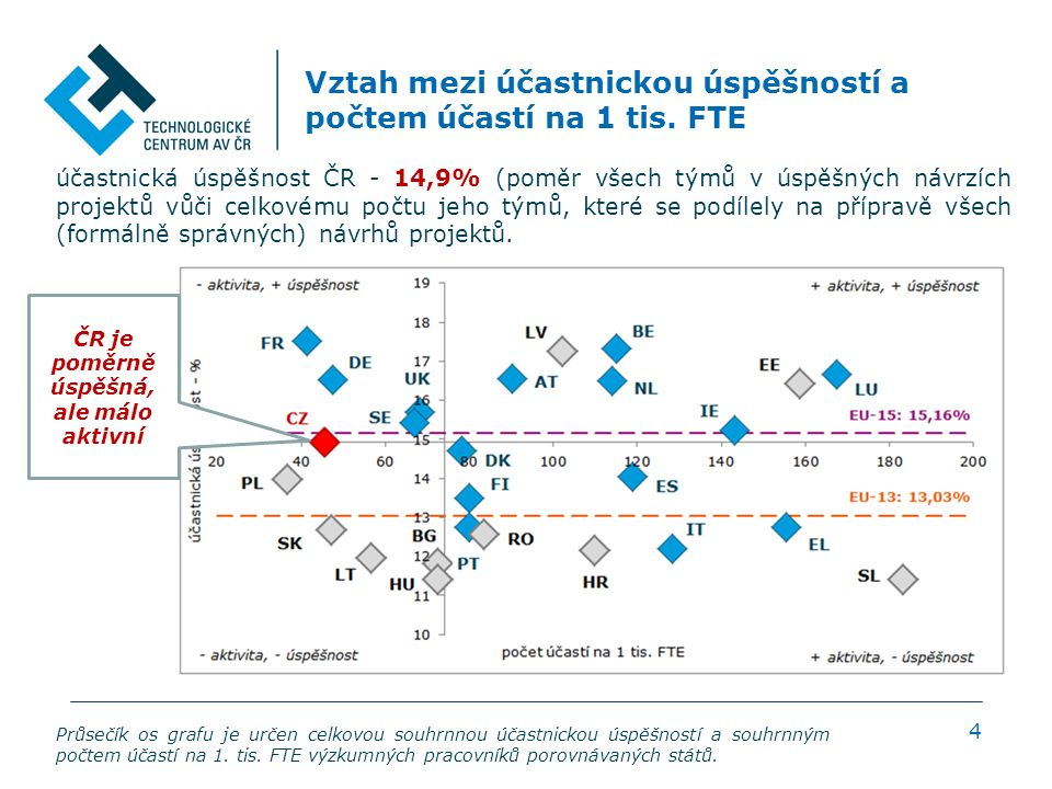 Vztah mezi účastnickou úspěšností a počtem účastí na 1 tis.