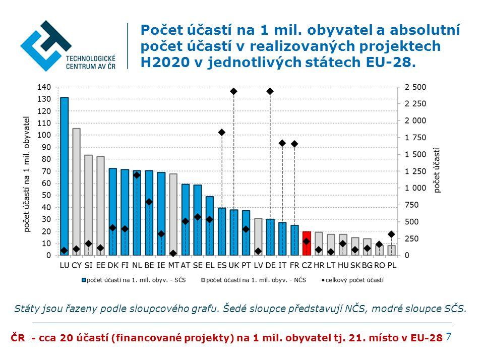 Účast ČR v H2020 v prioritách a SC (financované projekty) 8