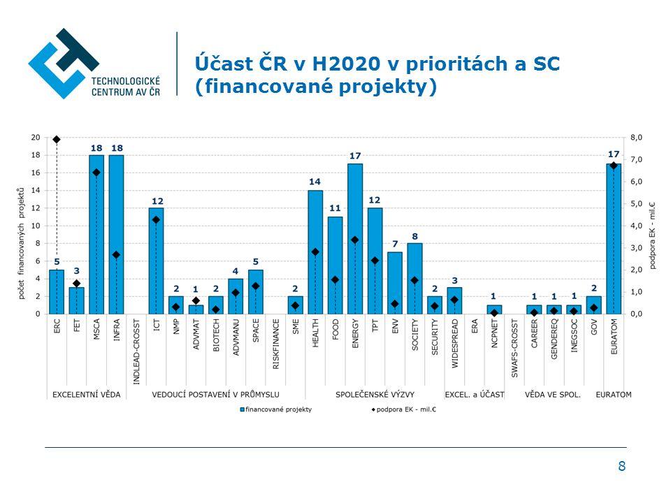 Institucionální skladba českých týmů v H2020 v úspěšných financovaných projektech 9 HES: vysokoškolský sektor (VVŠ, SVŠ, StVŠ, fakultní nemocnice) REC-AS: ústavy AV ČR REC: výzkumný sektor (v.v.i., výzkumné infrastruktury a centra výzkumu, privátní výzkumné ústavy a specializované firmy zabývající se výzkumem) PRC: soukromý sektor (výrobní podniky, podniky poskytující služby) PRC-SME: malé střední podniky PUB: veřejný sektor (veřejná nebo státní správa) OTH: ostatní (sdružení, asociace, kluby, spolky atd.)