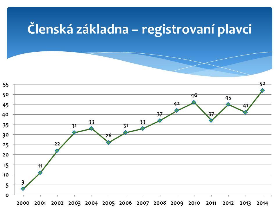 Členská základna – registrovaní plavci