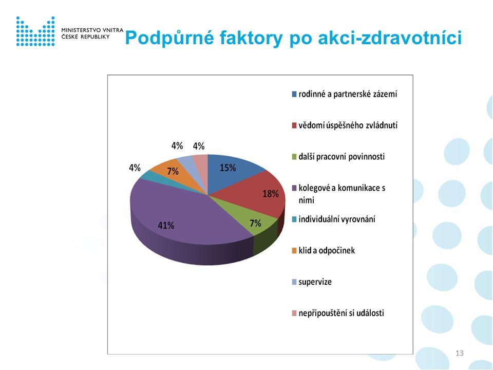 Podpůrné faktory po akci-zdravotníci 13