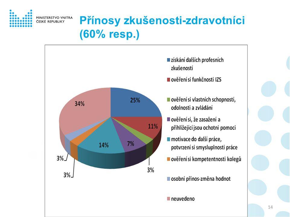 Přínosy zkušenosti-zdravotníci (60% resp.) 14