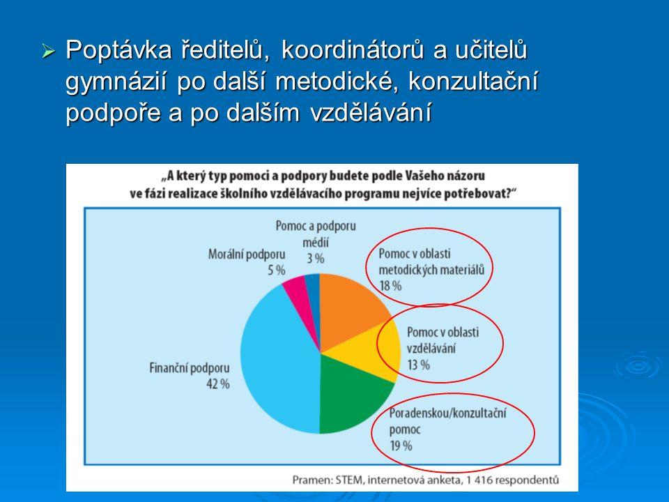  Poptávka ředitelů, koordinátorů a učitelů gymnázií po další metodické, konzultační podpoře a po dalším vzdělávání