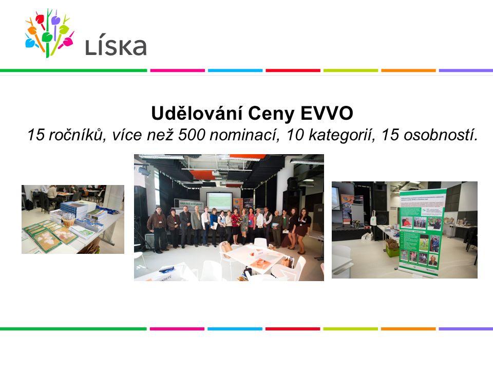 Udělování Ceny EVVO 15 ročníků, více než 500 nominací, 10 kategorií, 15 osobností.