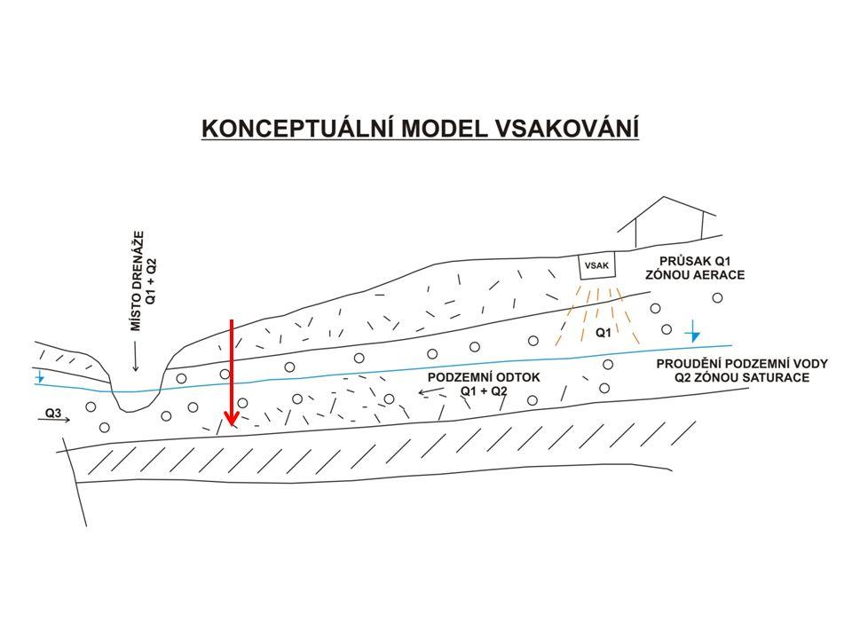 Při hodnocení pohybu vody pod povrchem terénu musíme předně rozlišovat koeficient vsaku (platí pro nesaturovanou zónu) a koeficient propustnosti (platí pro saturovanou zónu) a potom pro saturovanou zónu stanovit dobu rychlost pohybu podzemní vody zvodněným kolektorem.