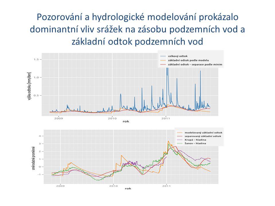 Pozorování a hydrologické modelování prokázalo dominantní vliv srážek na zásobu podzemních vod a základní odtok podzemních vod