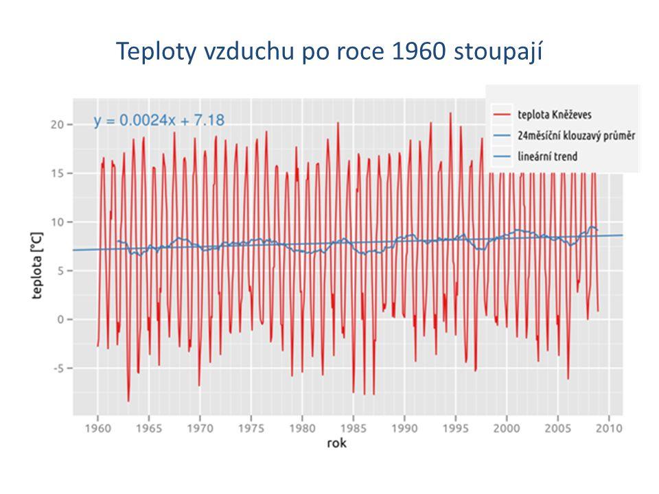 Teploty vzduchu po roce 1960 stoupají