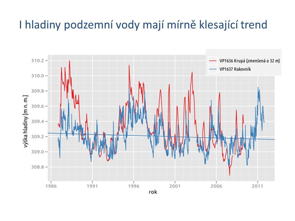 I hladiny podzemní vody mají mírně klesající trend