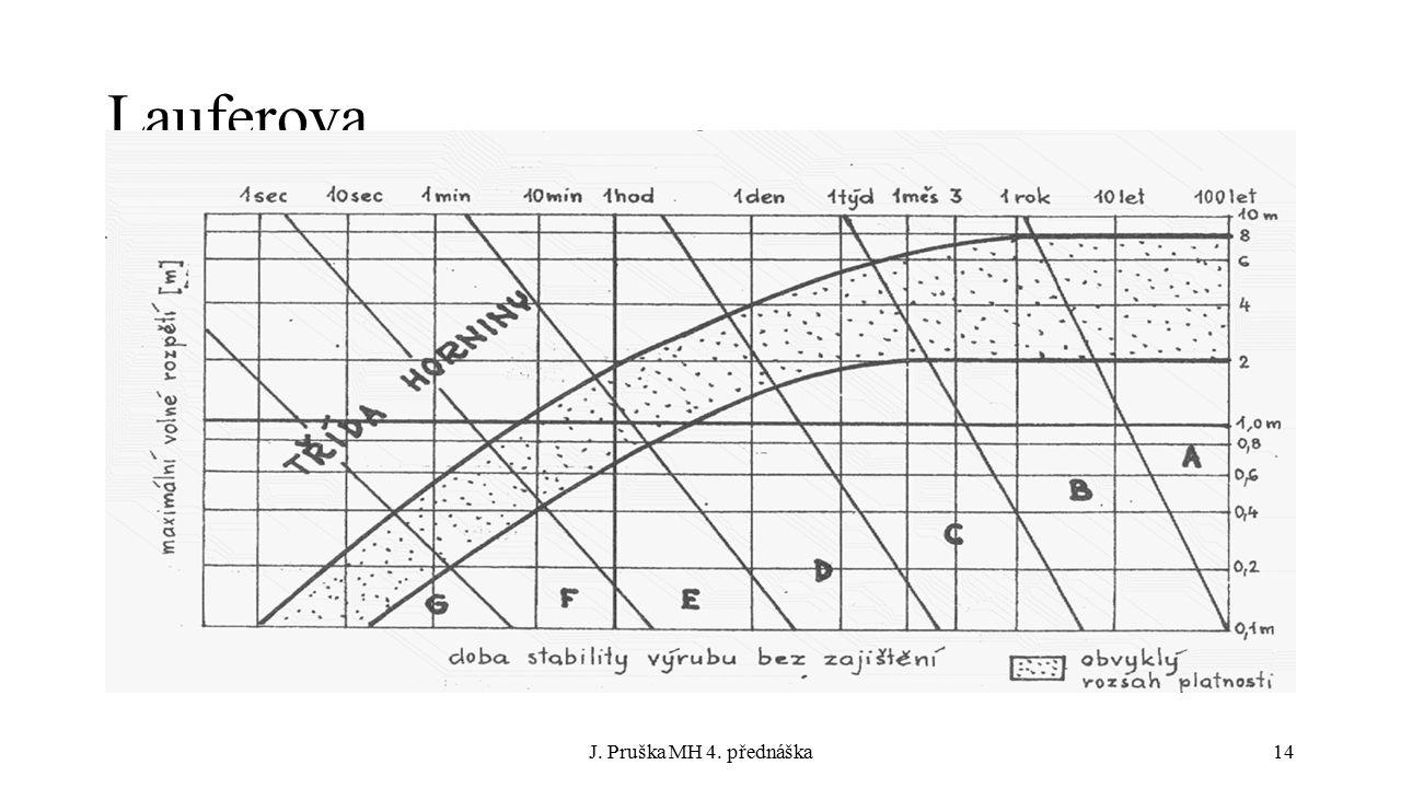 Lauferova J. Pruška MH 4. přednáška14
