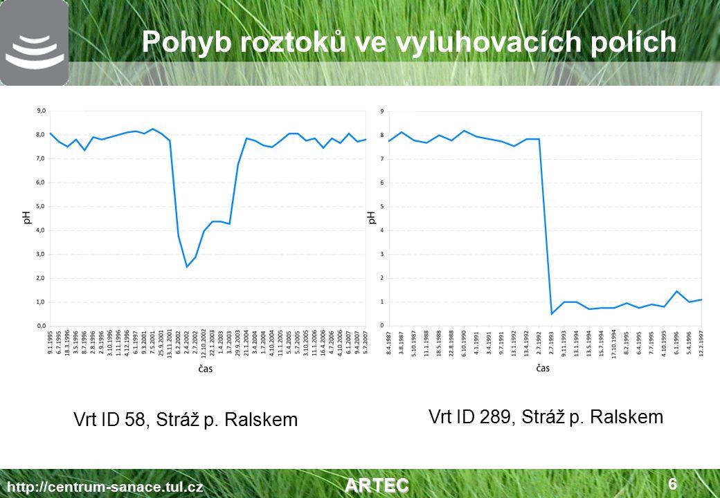 Pohyb roztoků ve vyluhovacích polích ARTEC http://centrum-sanace.tul.cz ARTEC 7 Vrt ID 290, Stráž p.