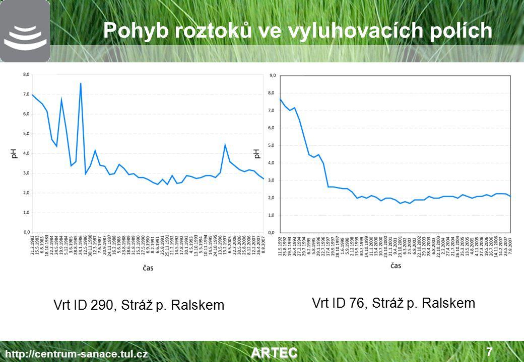 Statické neutralizační pokusy Kyselé ložiskové vody a technologický roztok VP 6162 (silně kyselý vrt) pH =2,08, SO 4 2- = 11,6 g/l, Fe tot.