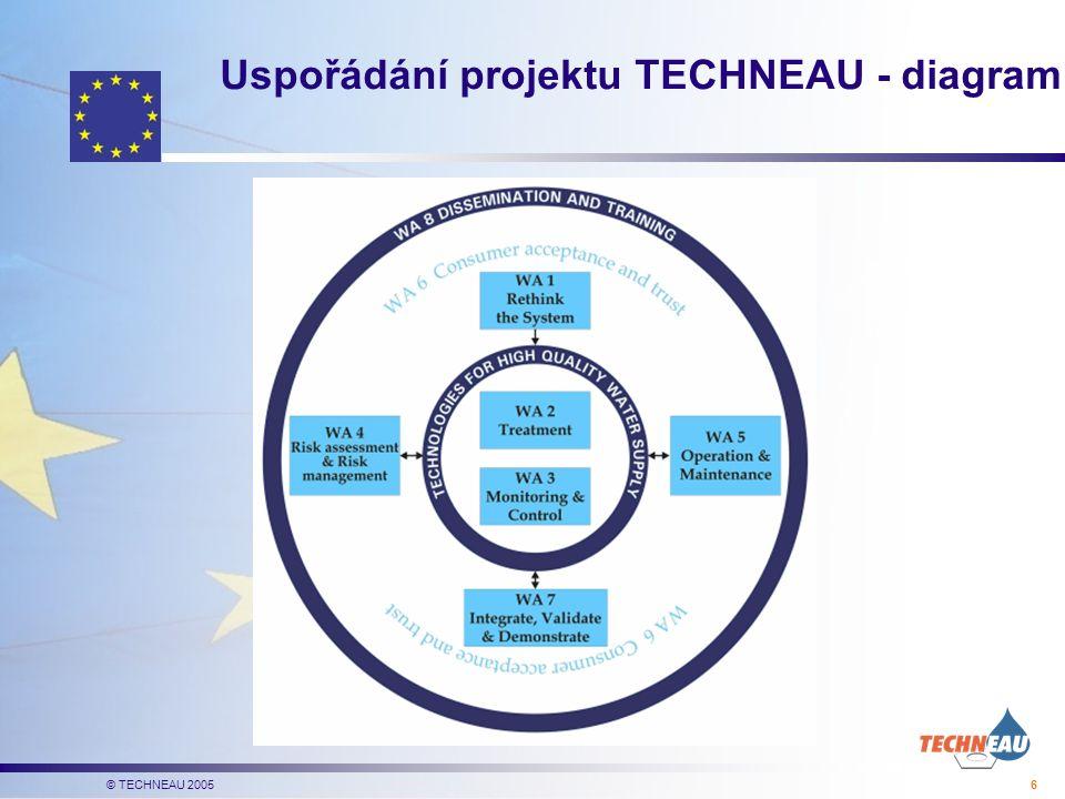© TECHNEAU 2005 6 Uspořádání projektu TECHNEAU - diagram