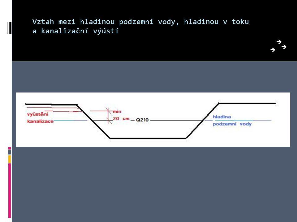 Vztah mezi hladinou podzemní vody, hladinou v toku a kanalizační výústí