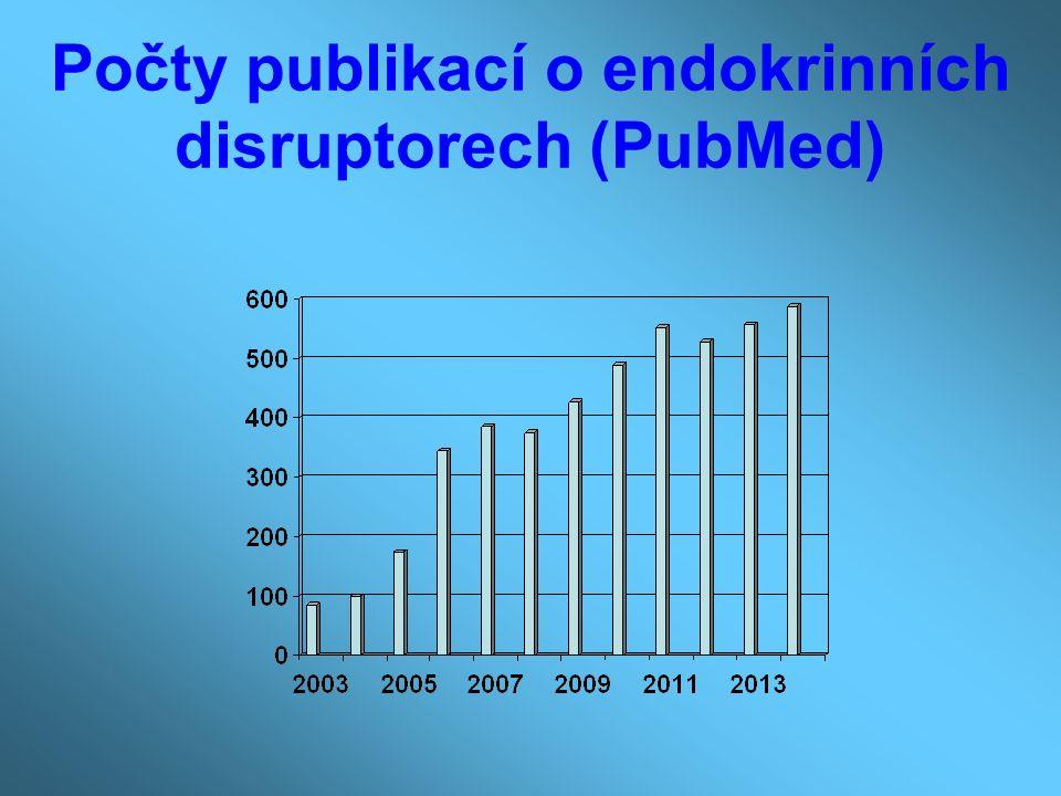 Počty publikací o endokrinních disruptorech (PubMed)