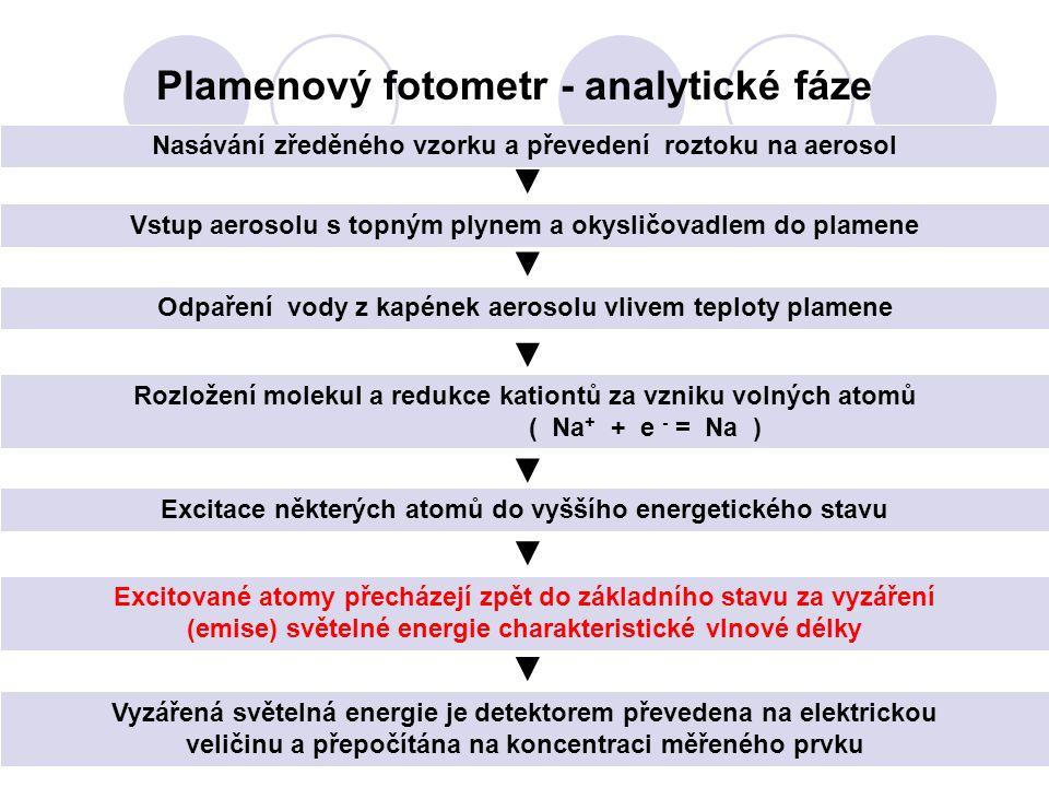 Plamenový fotometr - analytické fáze Nasávání zředěného vzorku a převedení roztoku na aerosol Odpaření vody z kapének aerosolu vlivem teploty plamene Vstup aerosolu s topným plynem a okysličovadlem do plamene Rozložení molekul a redukce kationtů za vzniku volných atomů ( Na + + e - = Na ) Excitace některých atomů do vyššího energetického stavu Excitované atomy přecházejí zpět do základního stavu za vyzáření (emise) světelné energie charakteristické vlnové délky Vyzářená světelná energie je detektorem převedena na elektrickou veličinu a přepočítána na koncentraci měřeného prvku ▼ ▼ ▼ ▼ ▼ ▼