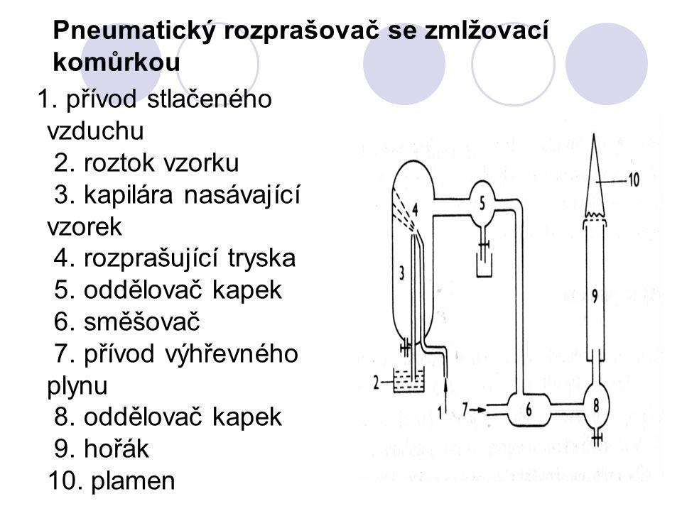 Pneumatický rozprašovač se zmlžovací komůrkou 1.přívod stlačeného vzduchu 2.