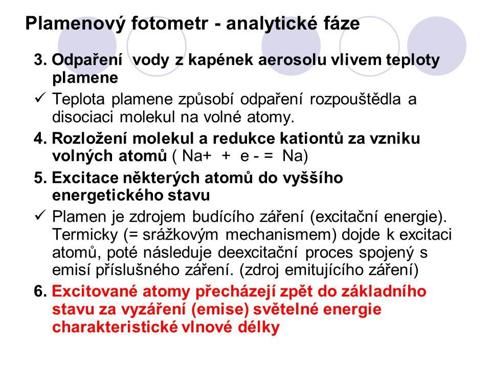 Plamenový fotometr - analytické fáze 3.