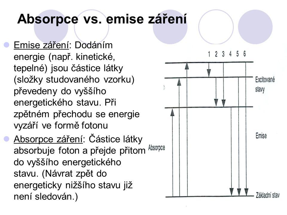 Absorpce vs. emise záření Emise záření: Dodáním energie (např.