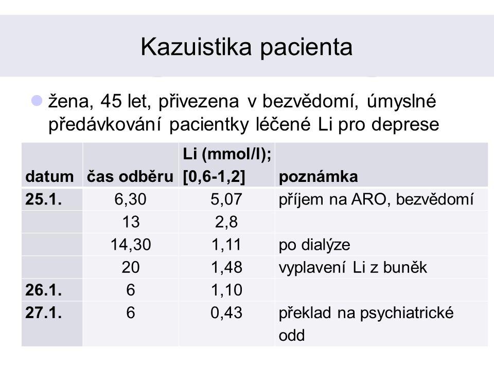 Kazuistika pacienta žena, 45 let, přivezena v bezvědomí, úmyslné předávkování pacientky léčené Li pro deprese datumčas odběru Li (mmol/l); [0,6-1,2]poznámka 25.1.6,305,07příjem na ARO, bezvědomí 132,8 14,301,11po dialýze 201,48vyplavení Li z buněk 26.1.61,10 27.1.60,43překlad na psychiatrické odd