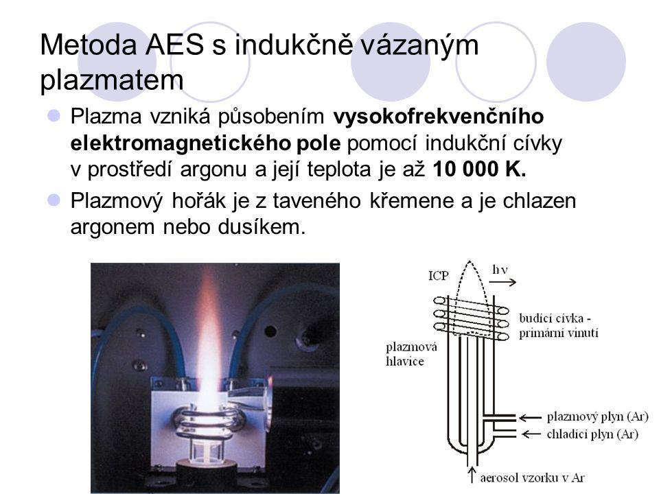 Metoda AES s indukčně vázaným plazmatem Plazma vzniká působením vysokofrekvenčního elektromagnetického pole pomocí indukční cívky v prostředí argonu a její teplota je až 10 000 K.