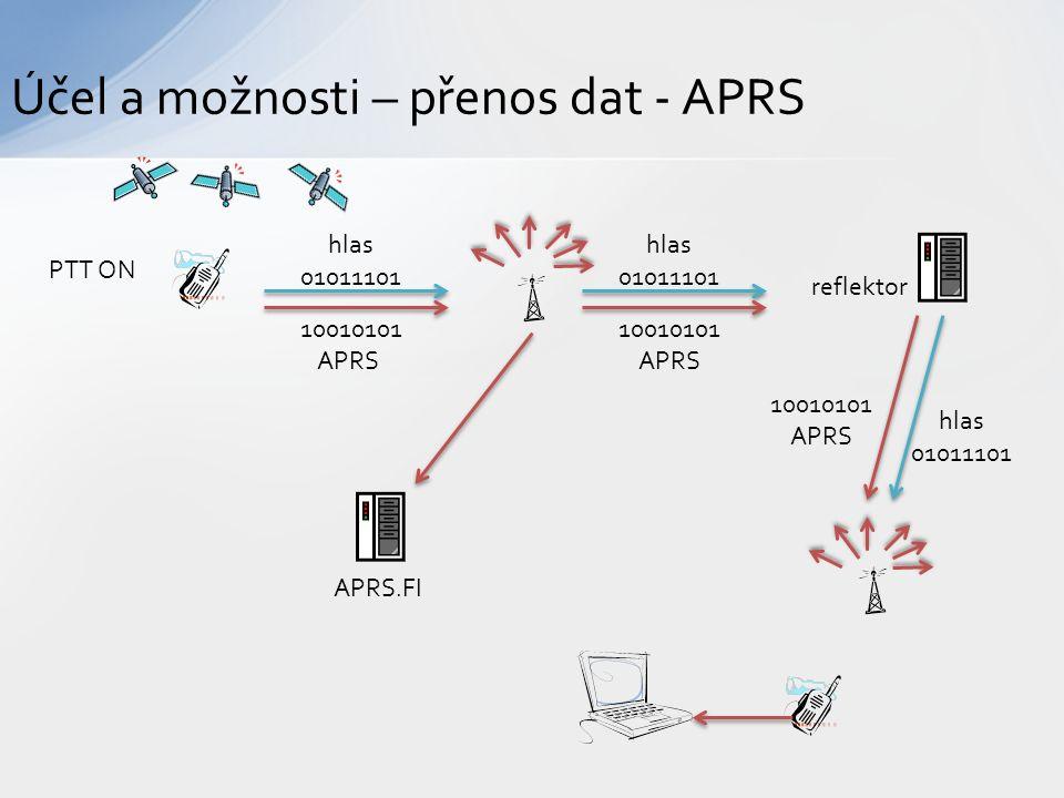 Účel a možnosti – přenos dat - APRS PTT ON hlas 01011101 10010101 APRS hlas 01011101 10010101 APRS reflektor 10010101 APRS hlas 01011101 APRS.FI