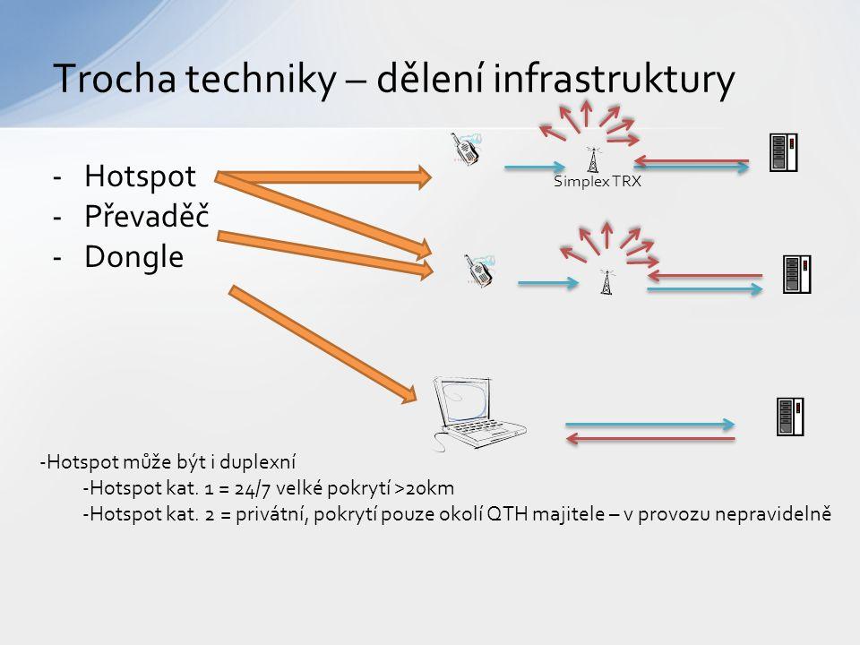 -Hotspot -Převaděč -Dongle Trocha techniky – dělení infrastruktury Simplex TRX -Hotspot může být i duplexní -Hotspot kat. 1 = 24/7 velké pokrytí >20km